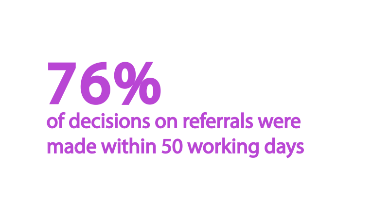 76%-referrals