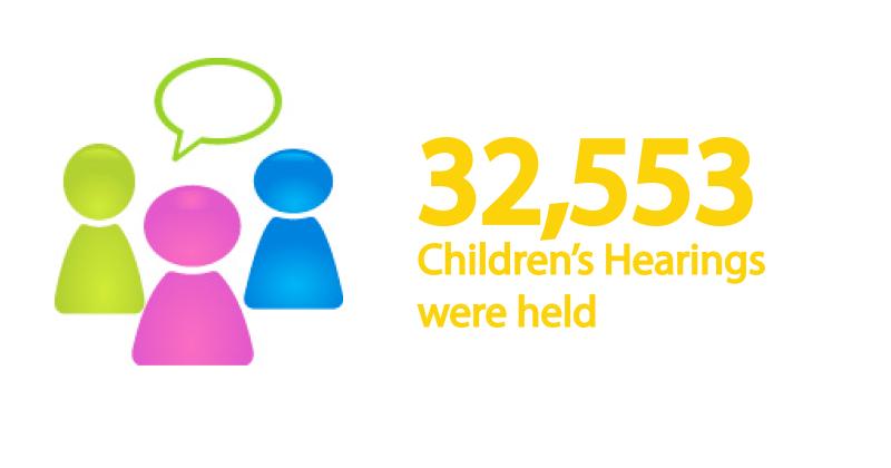 Children-Hearings-held