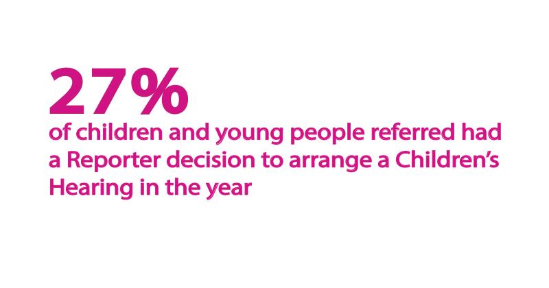 Children-Referred