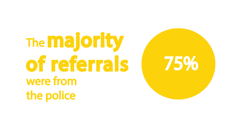 referrals-from-police